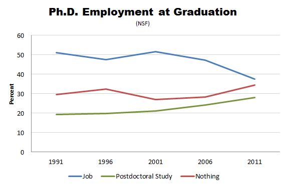 PhD Employment