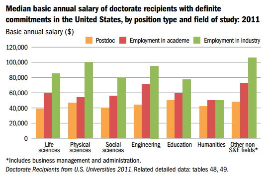 PhD Salaries